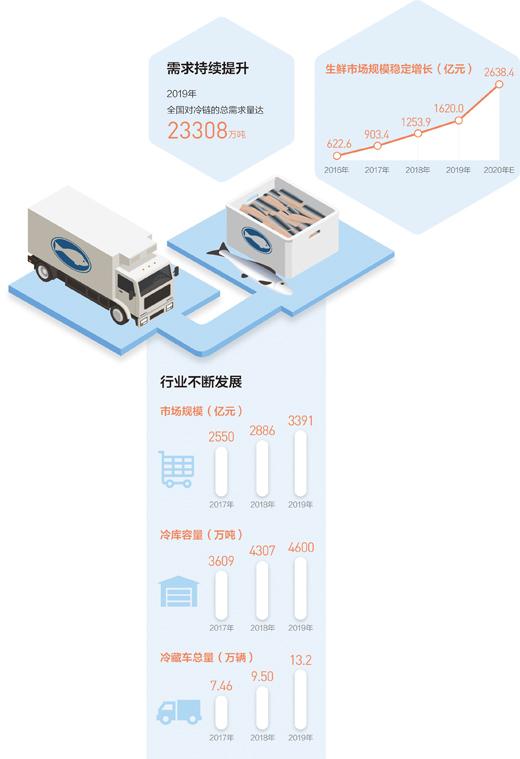 """冷链物流""""热""""起来 2020年市场规模有望达4698亿"""