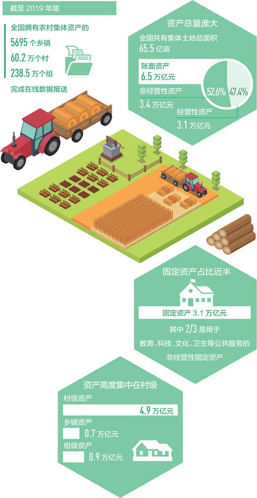 全国农村集体家底摸清了农村集体土地总面积65.5亿亩