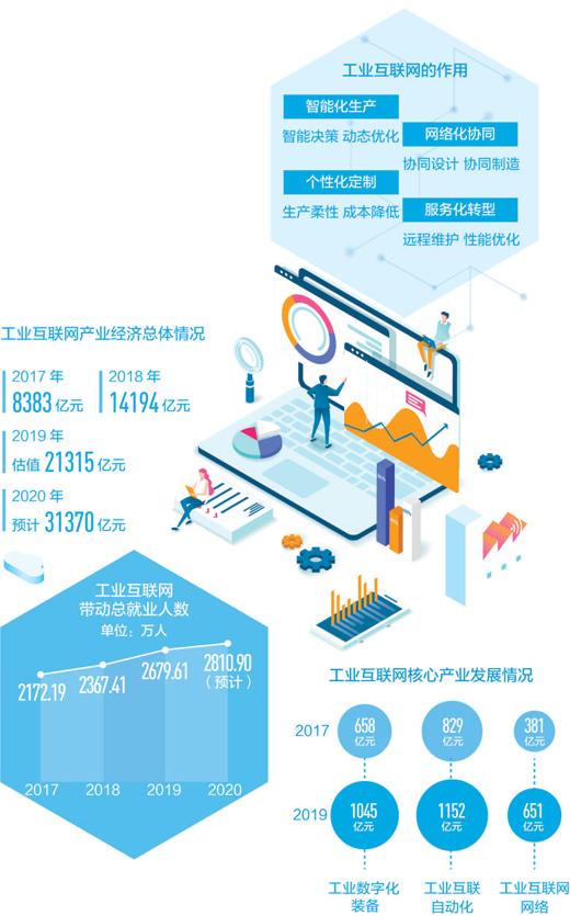 工业互联网发展新引擎(一线调查·互联网新观察⑥)