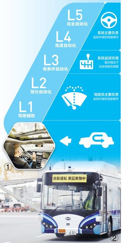 自动驾驶研发应用展现新的发展前景(记者观察)