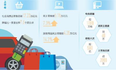 消费市场持续稳步回升(经济新方位)