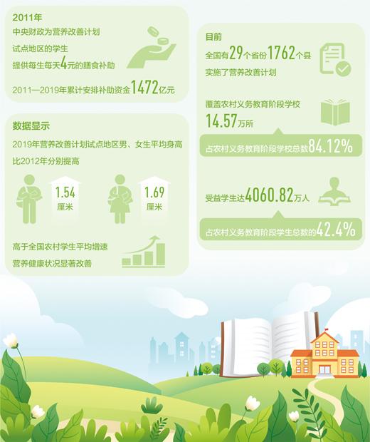 4000万农村娃吃上了营养餐(民生视线)
