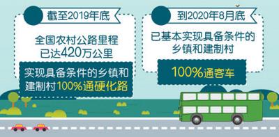 具备条件的乡镇和建制村基本实现100%通客车