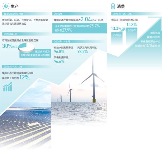 清洁能源点亮绿色经济