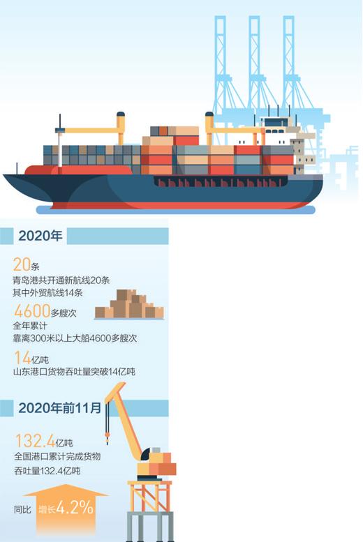 山东港口累计建设内陆港18个,海铁联运箱量突破200万标准箱