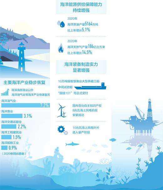 蓝色经济拓展新空间(经济聚焦)