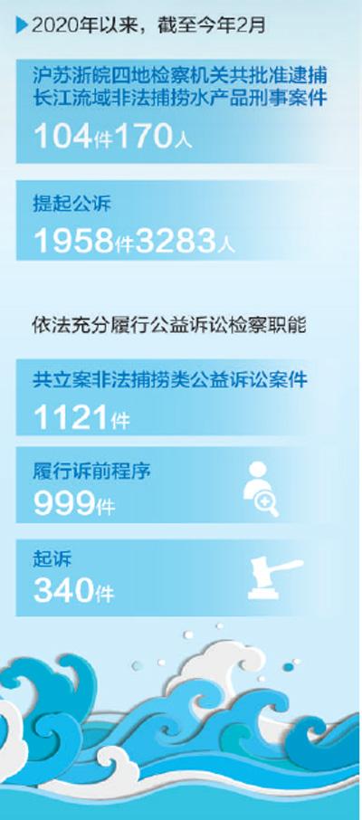 长三角法治协同护长江 构建生态保护工作格局