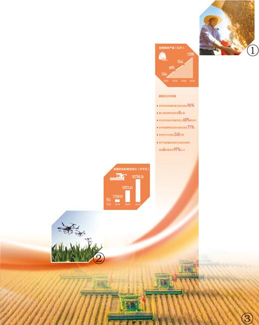 农业高质量发展阔步前行