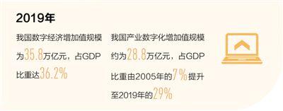 我国数字经济增加值规模去年达35.8万亿元