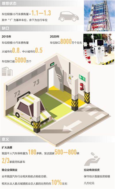 我国车位缺口已升至8000万个左右 停车场建设需再发力