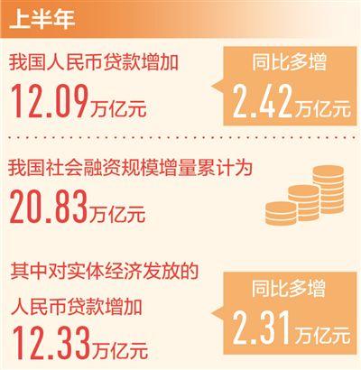 今年上半年人民币贷款增加12.09万亿元 加大对实体经济支持力度