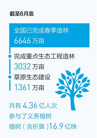 上半年完成春季造林6646万亩