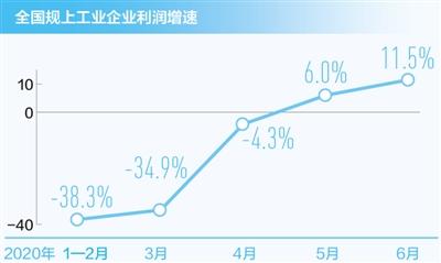 六月规上工业企业利润实现两位数增长