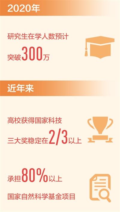 我國自主培養研究生突破1000萬人(新數據 新看點)