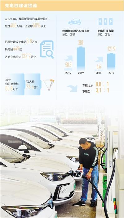 中国新能源汽车产销量连续5年居世界首位