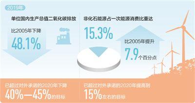 减碳,中国设定硬指标