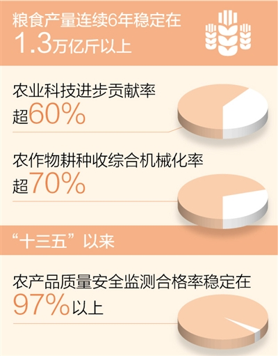 """农业农村现代化迈上新台阶(""""十三五"""",我们这样走过)"""