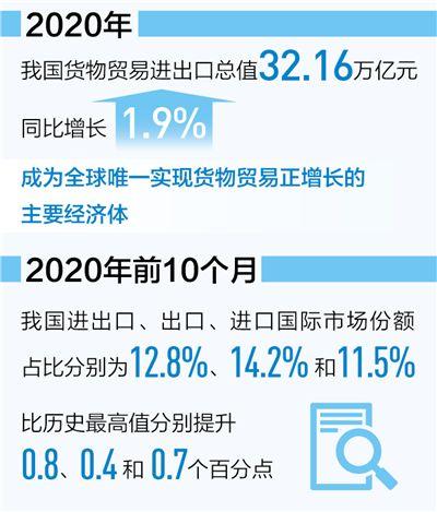 我国货物贸易进出口总值增长1.9% 推动外贸主体活力持续增强