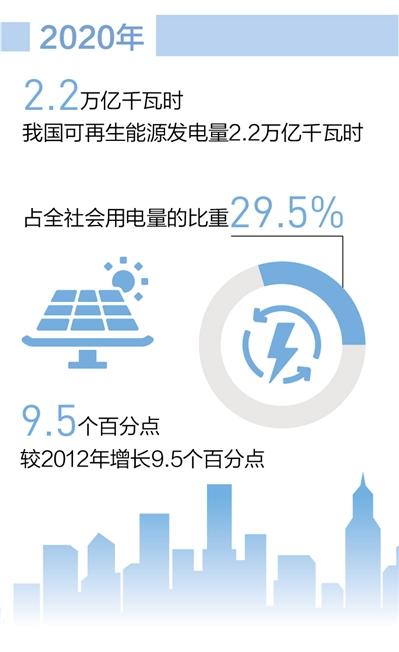 清洁低碳,能源结构这样转型(权威发布)