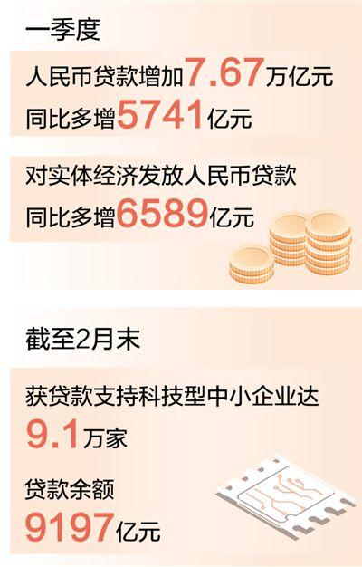 一季度人民币贷款增加七点六七万亿元 更多信贷资源流向实体经济(新数据 新看点)