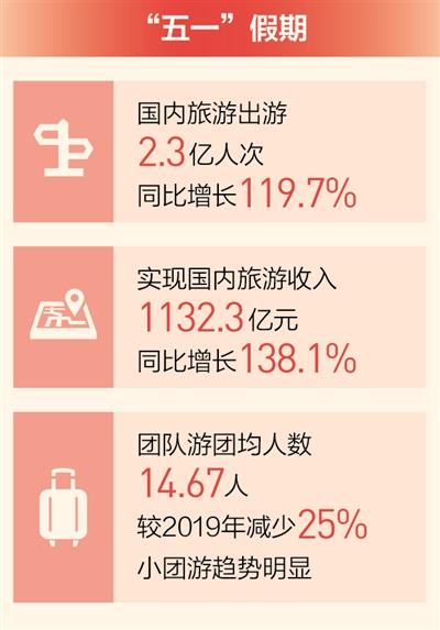 """星辉娱乐:""""五一""""假期 文旅市场平稳有序(新数据 新看点)"""