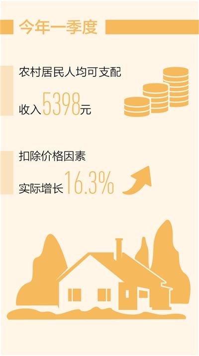 """杏盛官方平台:农民收入保持稳定增长态势(""""十四五"""",我们这样开局起步)"""