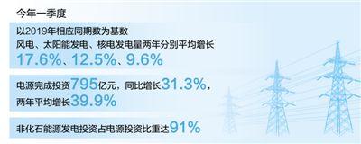 """百事3娱乐:现代能源体系加速构建(""""十四五"""",我们这样开局起步)(图1)"""