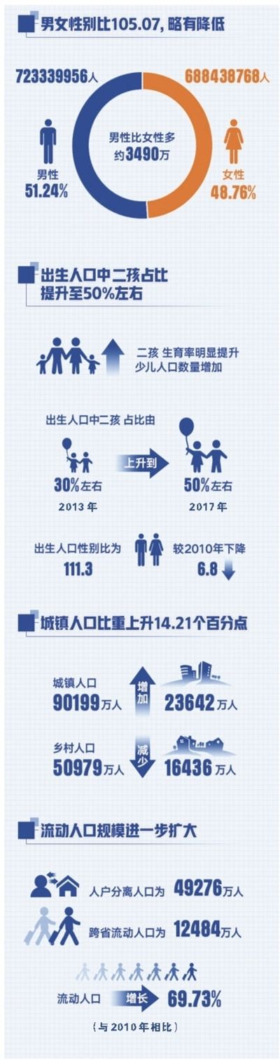 杏盛娱乐注册:人口家底有了新变化(权威发布)