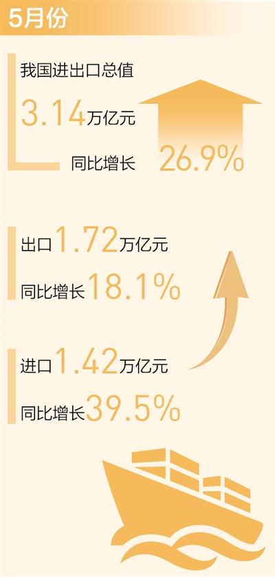星辉平台注册:月度进出口连续一年保持正增长