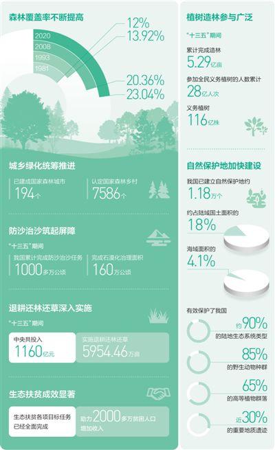 盛图娱乐登录:森林覆盖率达到23.04%