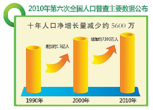 内蒙古总人口_按我国总人口13.7亿