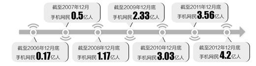 """互联网步入""""手机时代""""(深聚焦) - 人在上海  - 中華日报Chinadaily"""