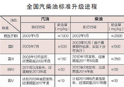 雾霾发难,油品难逃其责(深阅读) - 人在上海  - 中華日报Chinadaily
