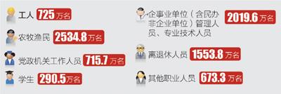 人民网:党员8512.7万名 基层党组织420.1万个 我们党充满生机活力 - 展望曙光 - 展望曙光!