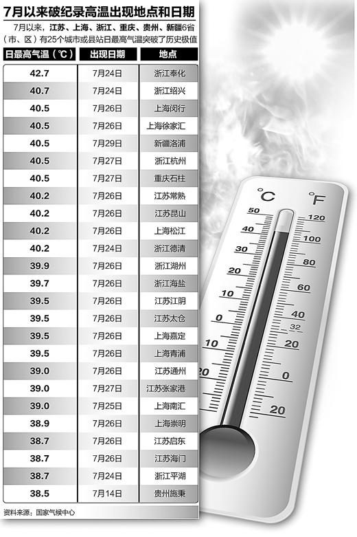 8月份部分地区可能更热