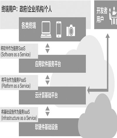 科技英汉双语文章-云计算:中国的机会在哪里?