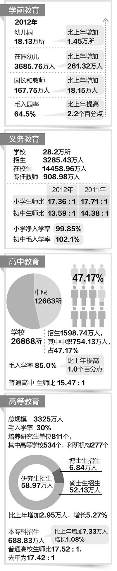 2012年教育发展统计公报发布 - 古藤新枝 - 古藤的博客