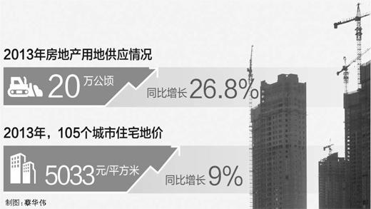 去年房地�a用地同比增26.8%