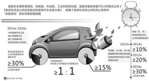 政府购车,新能源车不低于30%(热点解读)--财经--人民网