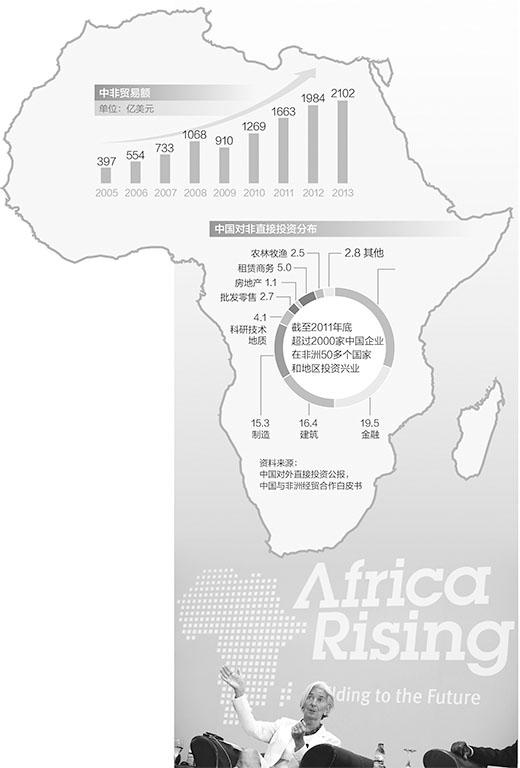 中非合作对非洲经济增长贡献率超过20%(图)
