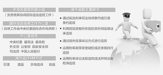 """织国际""""天网"""",击碎外逃贪官美梦(深度关注) - 平平 - yaopingjun612的博客"""