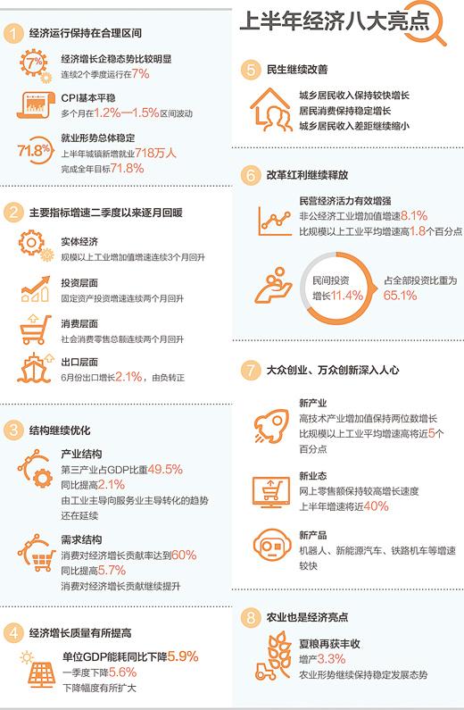 一个不错的增长速度(读数·聚焦年中经济形势) - 真忠 - luozheng.424.com的博客