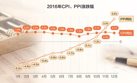 2016年我国CPI同比上涨2.0% 未来物价总水平仍将维持温和上涨态势