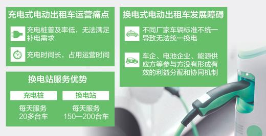 充电式电动出租车运营直面充电桩少、充电时间长等困惑