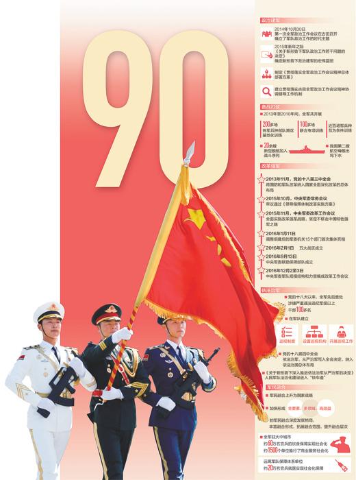 人民军队砥砺奋进90年