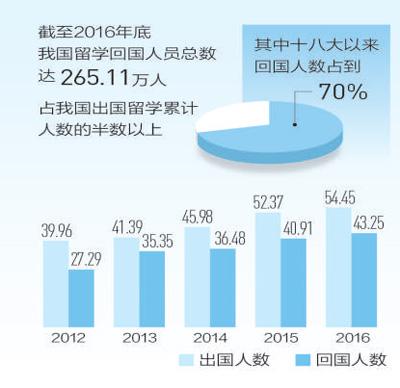 【大数据里看中国】这五年,海归为啥越来越多
