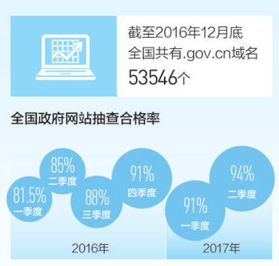 e政务 一键通(大数据里看中国)