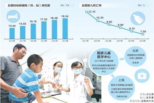 儿科医联体让基层享受优质医疗服务(来源:人民日报)