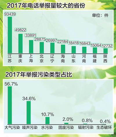 去年环保举报办结率超九成 涉及大气举报占近六成