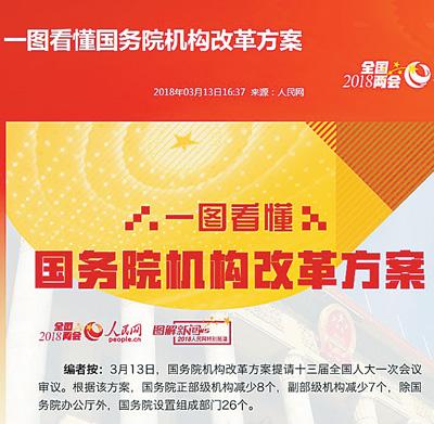 九大语种解读机构改革方案(融两会)